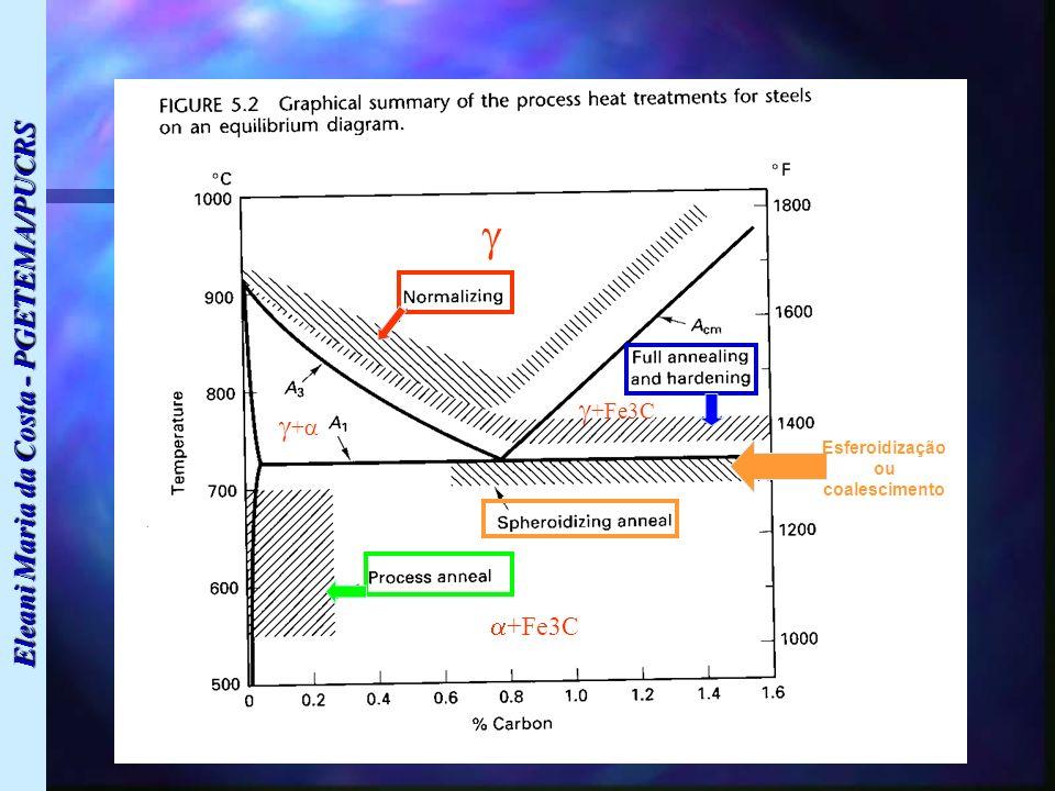 Eleani Maria da Costa - PGETEMA/PUCRS + +Fe3C Esferoidização ou coalescimento