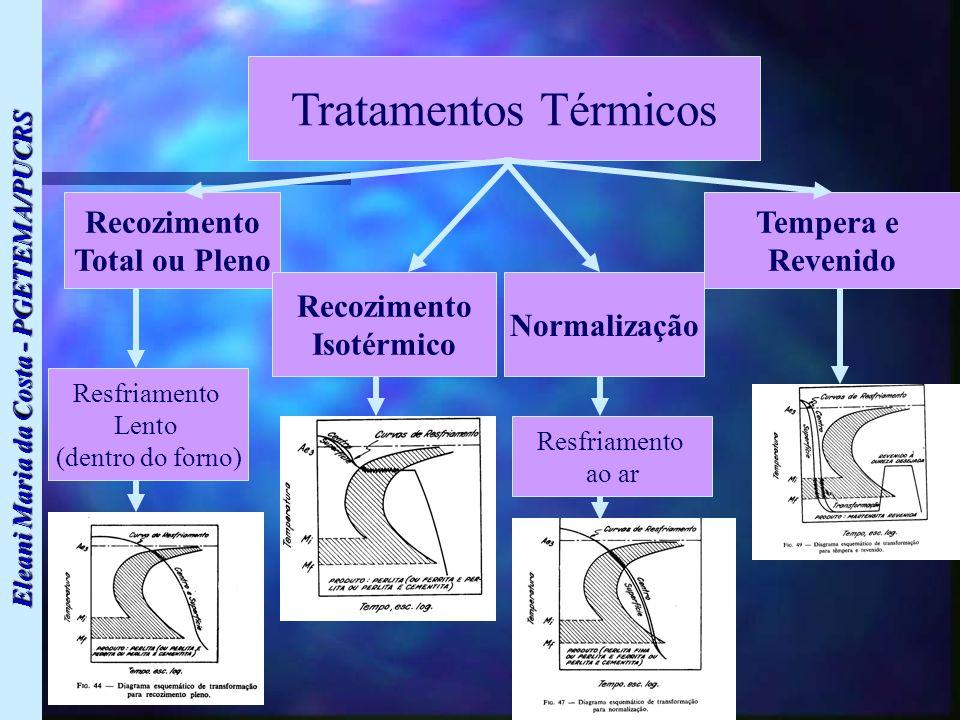 Eleani Maria da Costa - PGETEMA/PUCRS Tratamentos Térmicos Recozimento Total ou Pleno Recozimento Isotérmico Normalização Tempera e Revenido Resfriame