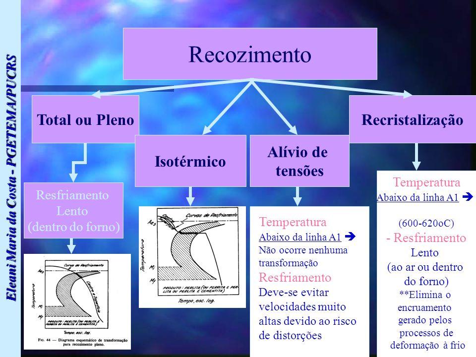 Eleani Maria da Costa - PGETEMA/PUCRS Recozimento Total ou Pleno Isotérmico Alívio de tensões Recristalização Resfriamento Lento (dentro do forno) Tem