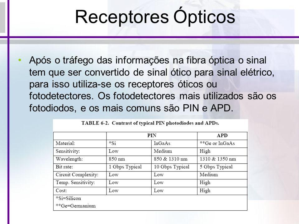 Receptores Ópticos Após o tráfego das informações na fibra óptica o sinal tem que ser convertido de sinal ótico para sinal elétrico, para isso utiliza