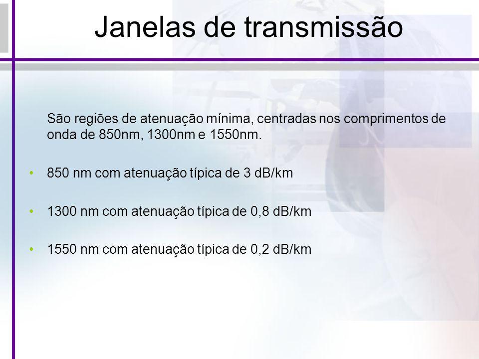 Janelas de transmissão São regiões de atenuação mínima, centradas nos comprimentos de onda de 850nm, 1300nm e 1550nm. 850 nm com atenuação típica de 3
