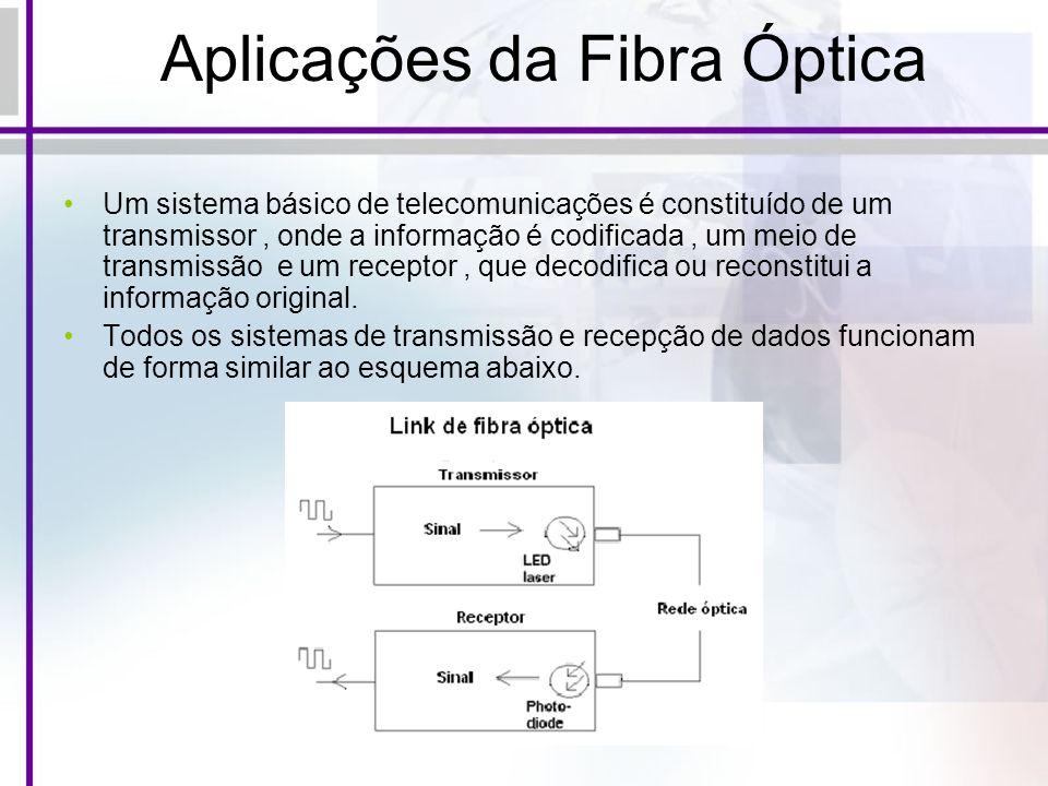 Aplicações da Fibra Óptica Um sistema básico de telecomunicações é constituído de um transmissor, onde a informação é codificada, um meio de transmiss