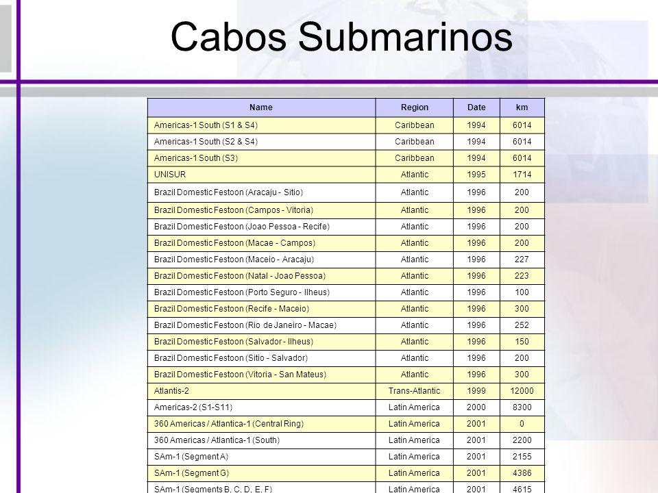 NameRegionDatekm Americas-1 South (S1 & S4)Caribbean19946014 Americas-1 South (S2 & S4)Caribbean19946014 Americas-1 South (S3)Caribbean19946014 UNISUR