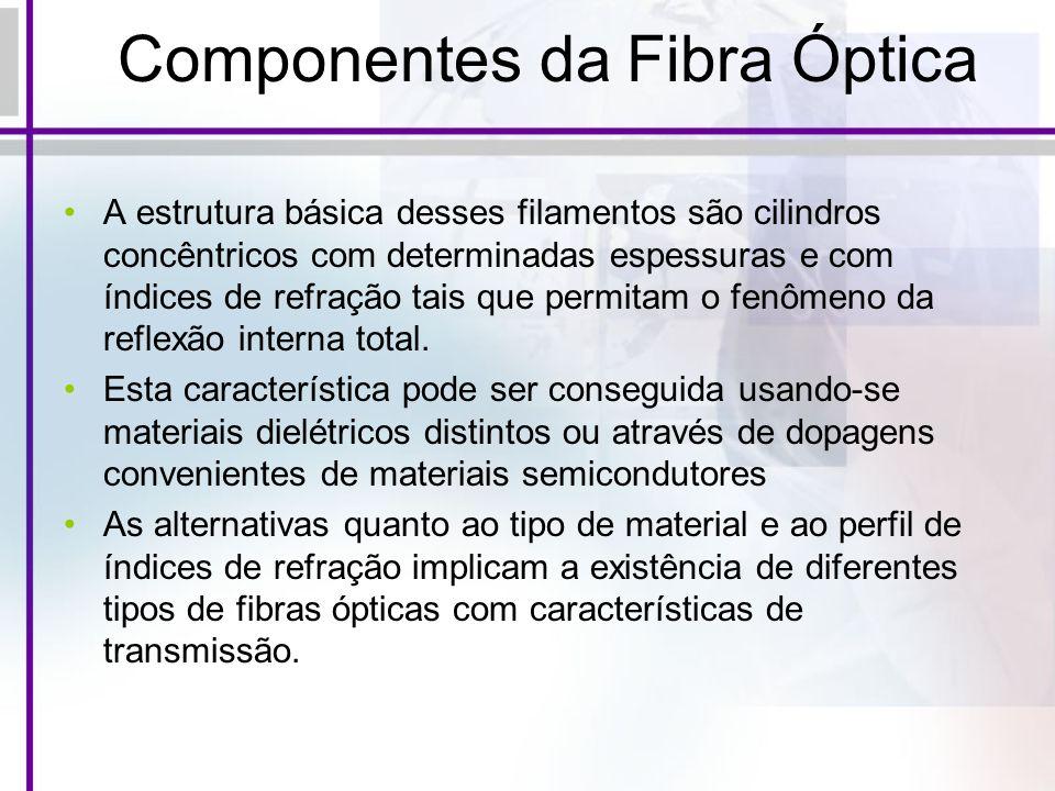 Componentes da Fibra Óptica A estrutura básica desses filamentos são cilindros concêntricos com determinadas espessuras e com índices de refração tais