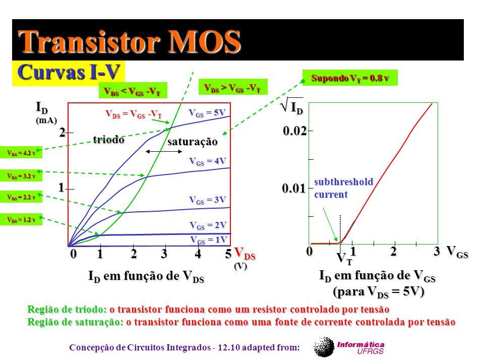 Concepção de Circuitos Integrados - 12.10 adapted from: Curvas I-V Transistor MOS V GS = 1V V GS = 2V V GS = 3V V GS = 4V V GS = 5V V DS = V GS -V T 0