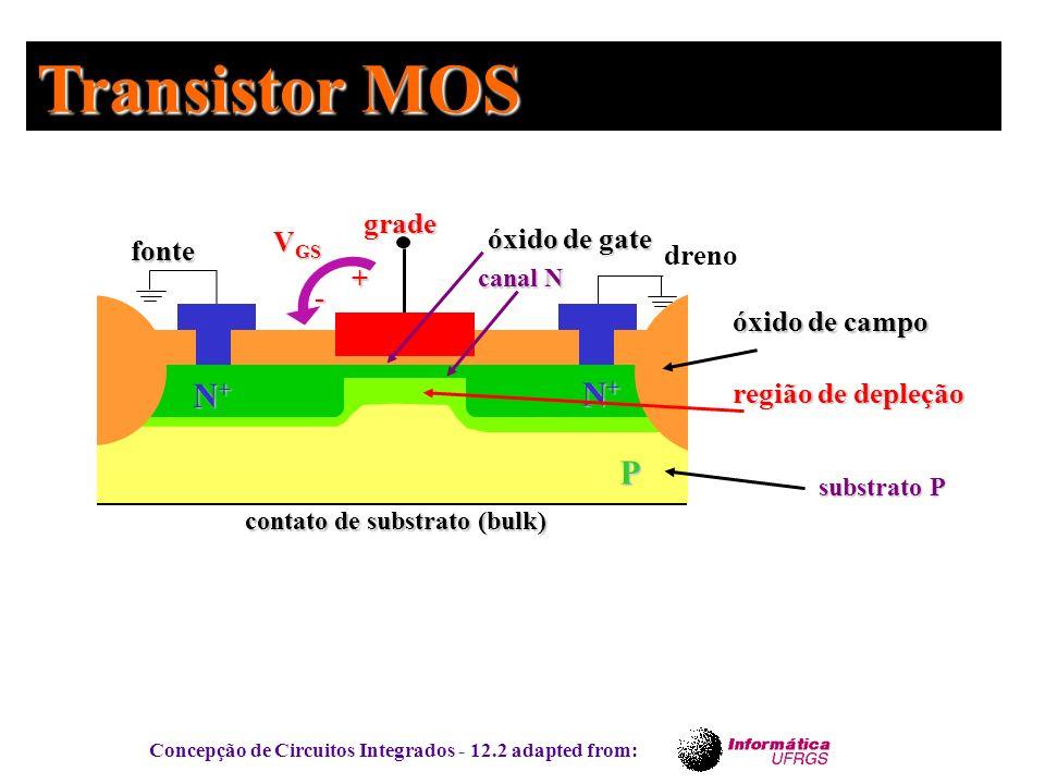 Concepção de Circuitos Integrados - 12.2 adapted from: P fonte dreno grade canal N Transistor MOS óxido de gate V GS + - substrato P óxido de campo N+