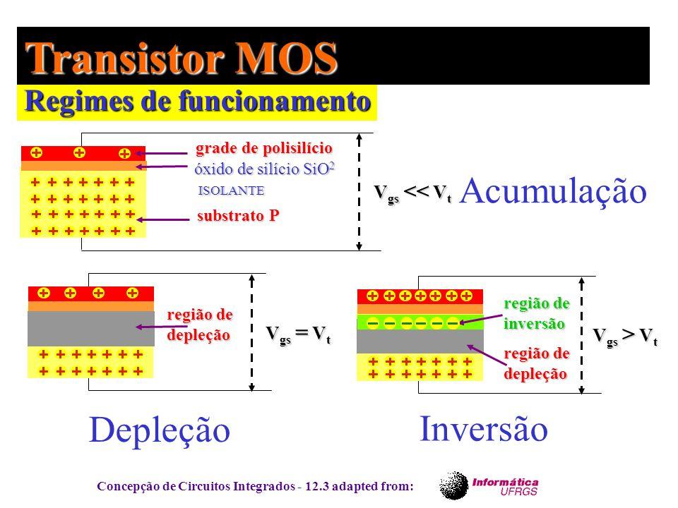 Concepção de Circuitos Integrados - 12.3 adapted from: Regimes de funcionamento Transistor MOS grade de polisilício óxido de silício SiO 2 ISOLANTE IS