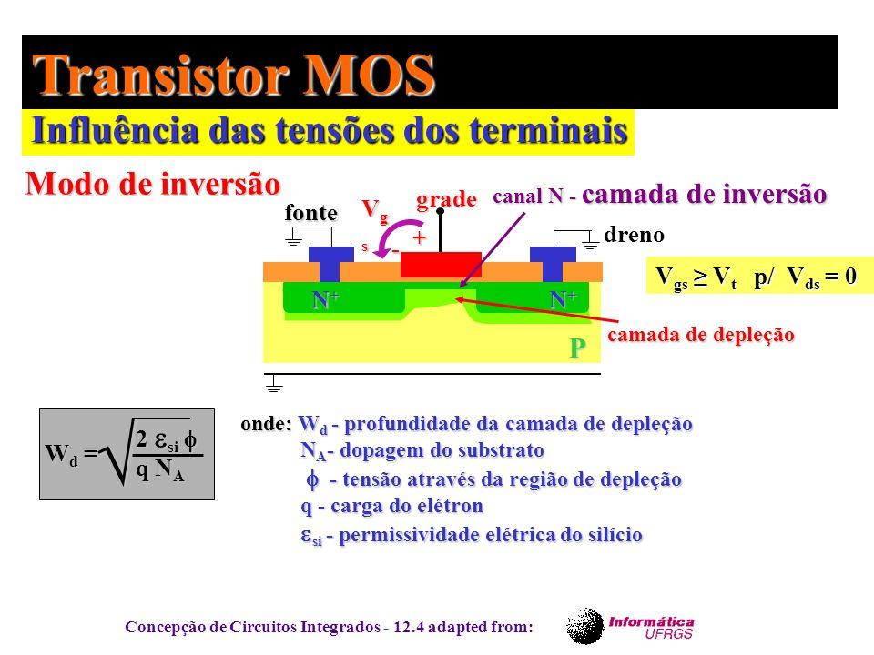 Concepção de Circuitos Integrados - 12.4 adapted from: Influência das tensões dos terminais Transistor MOS P fonte dreno grade canal N - camada de inv