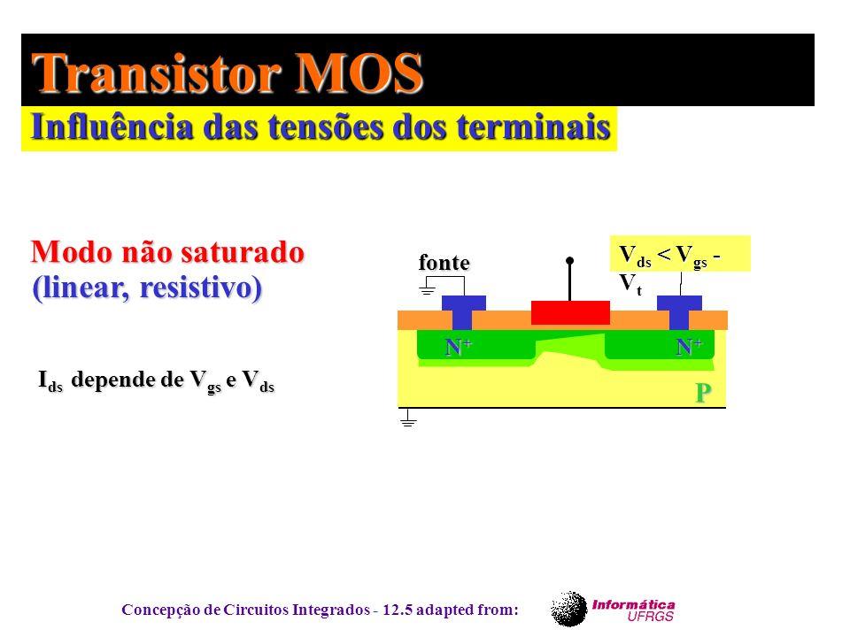 Concepção de Circuitos Integrados - 12.5 adapted from: Influência das tensões dos terminais Transistor MOS P fonte N+N+N+N+ N+N+N+N+ V ds < V gs - V t