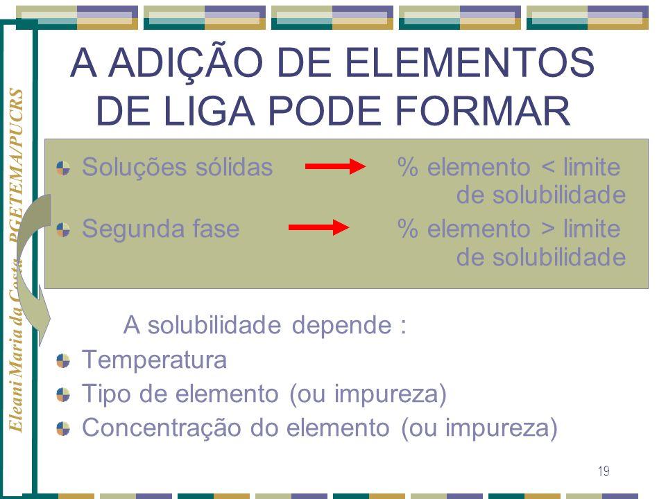 Eleani Maria da Costa - PGETEMA/PUCRS 19 A ADIÇÃO DE ELEMENTOS DE LIGA PODE FORMAR Soluções sólidas % elemento < limite de solubilidade Segunda fase %