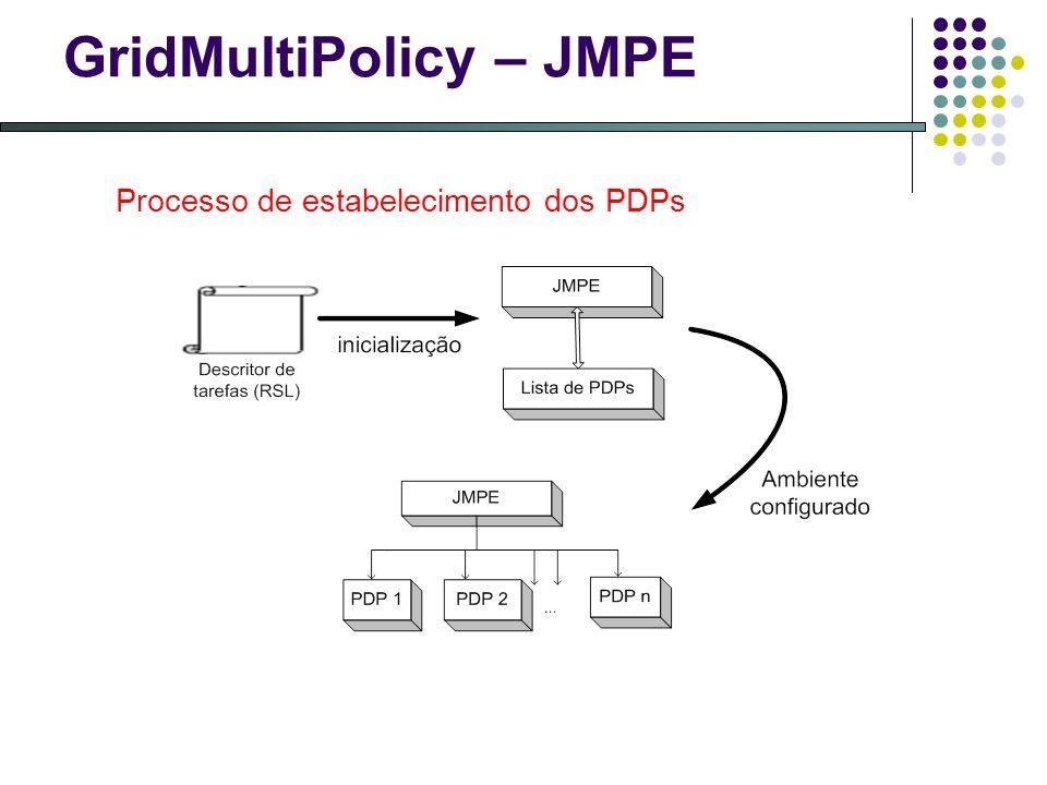 GridMultiPolicy – JMPE Processo de estabelecimento dos PDPs