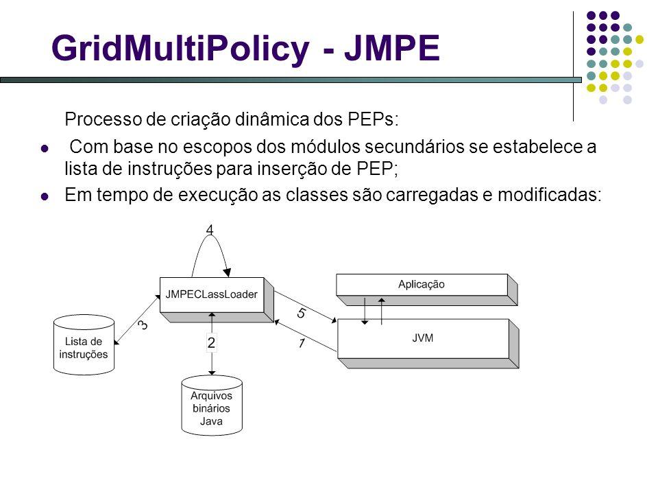 GridMultiPolicy - JMPE Processo de criação dinâmica dos PEPs: Com base no escopos dos módulos secundários se estabelece a lista de instruções para inserção de PEP; Em tempo de execução as classes são carregadas e modificadas: