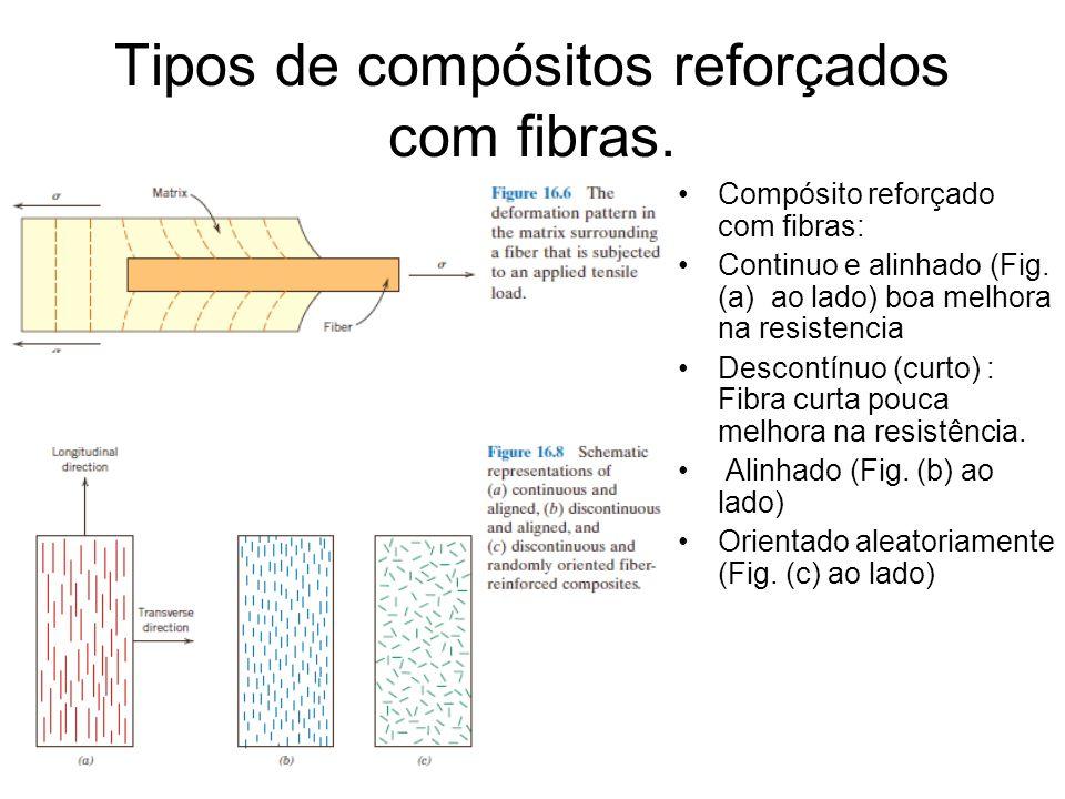 Tipos de compósitos reforçados com fibras. Compósito reforçado com fibras: Continuo e alinhado (Fig. (a) ao lado) boa melhora na resistencia Descontín