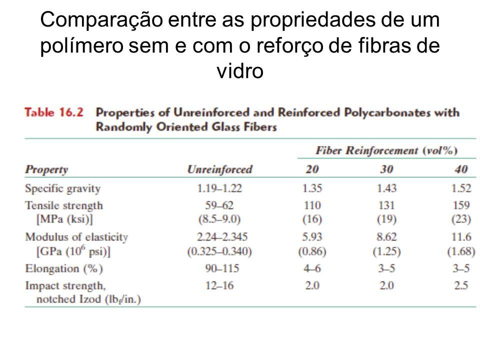 Comparação entre as propriedades de um polímero sem e com o reforço de fibras de vidro