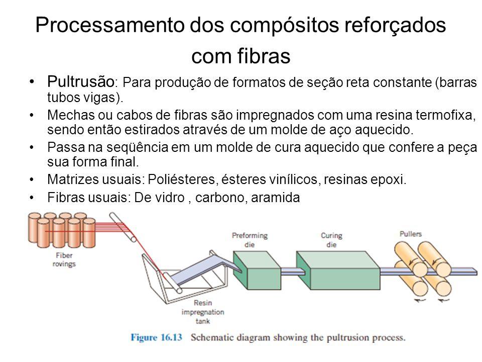 Processamento dos compósitos reforçados com fibras Pultrusão : Para produção de formatos de seção reta constante (barras tubos vigas). Mechas ou cabos