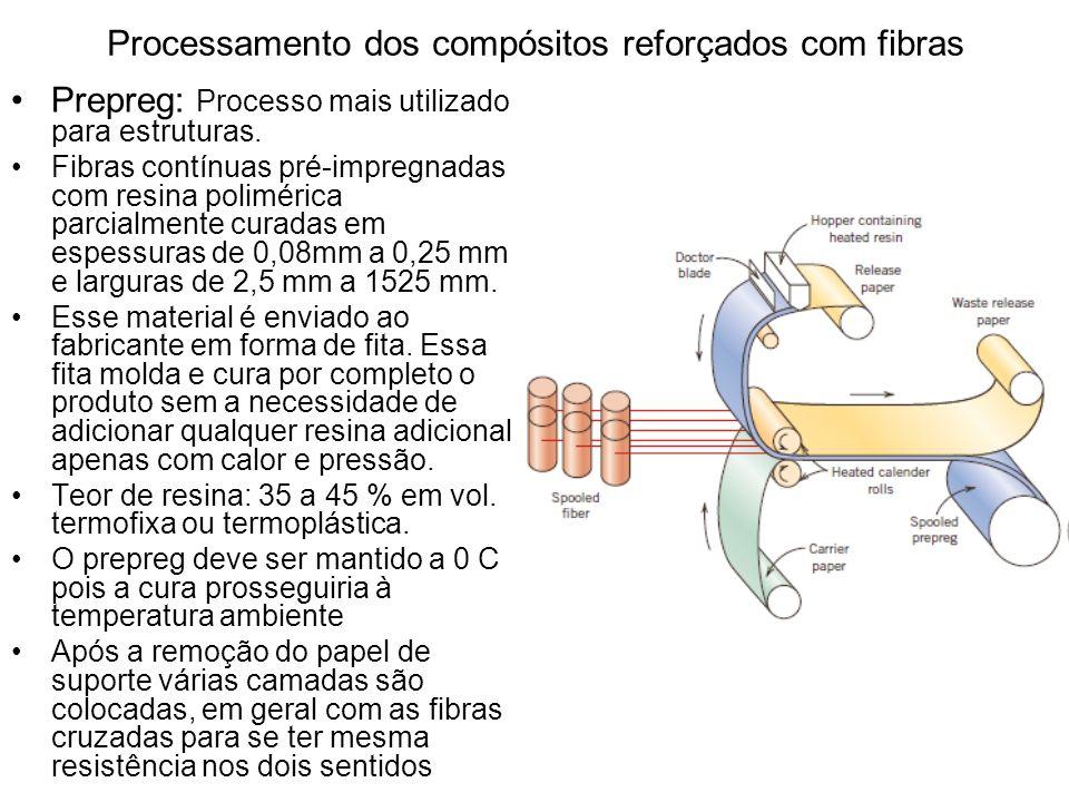 Processamento dos compósitos reforçados com fibras Prepreg: Processo mais utilizado para estruturas. Fibras contínuas pré-impregnadas com resina polim