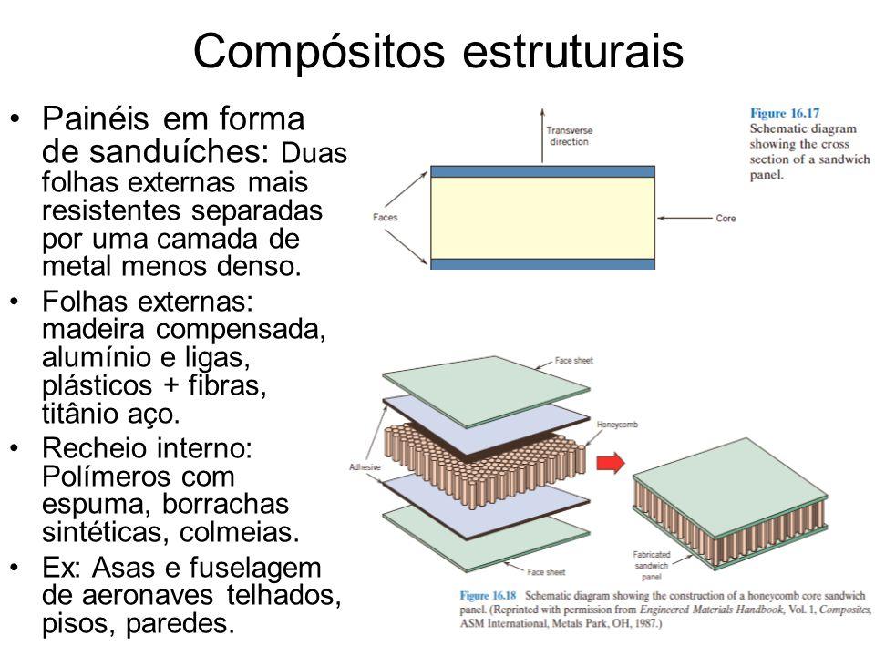 Compósitos estruturais Painéis em forma de sanduíches: Duas folhas externas mais resistentes separadas por uma camada de metal menos denso. Folhas ext