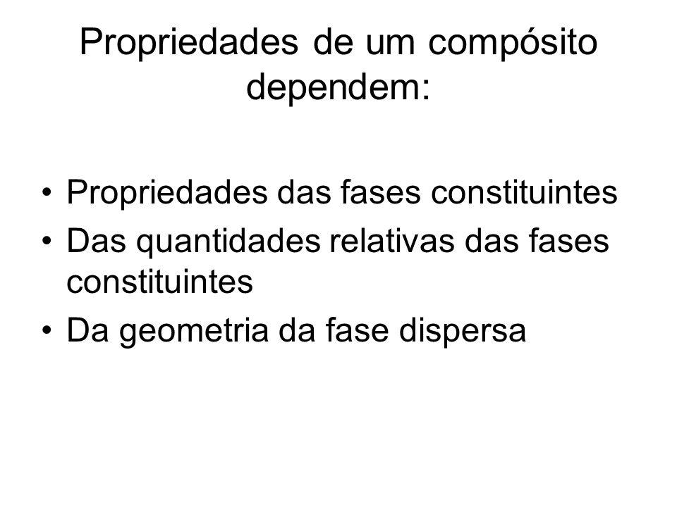 Propriedades de um compósito dependem: Propriedades das fases constituintes Das quantidades relativas das fases constituintes Da geometria da fase dis