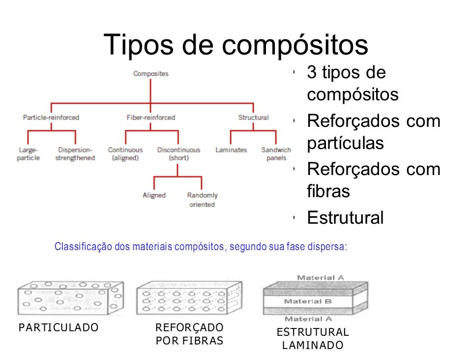 Tipos de compósitos 3 tipos de compósitos Reforçados com partículas Reforçados com fibras Estrutural
