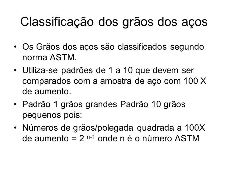 Classificação dos grãos dos aços Os Grãos dos aços são classificados segundo norma ASTM. Utiliza-se padrões de 1 a 10 que devem ser comparados com a a