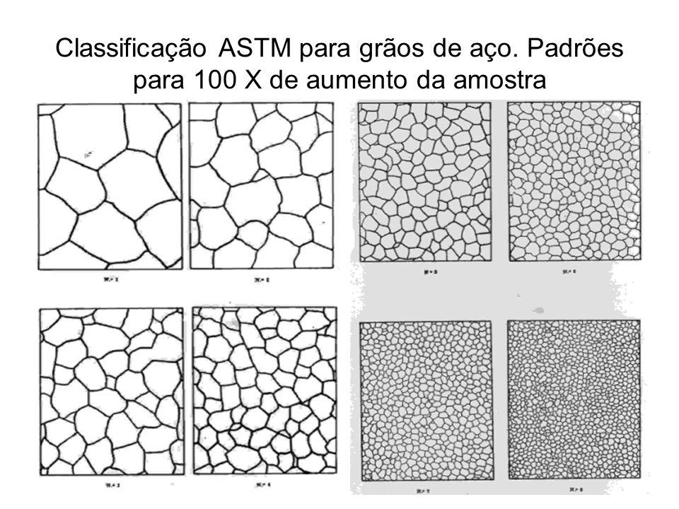 Classificação ASTM para grãos de aço. Padrões para 100 X de aumento da amostra