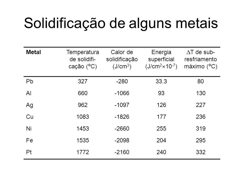 Solidificação de alguns metais MetalTemperatura de solidifi- cação (°C) Calor de solidificação (J/cm 3 ) Energia superficial (J/cm 2 10 -7 ) T de sub-