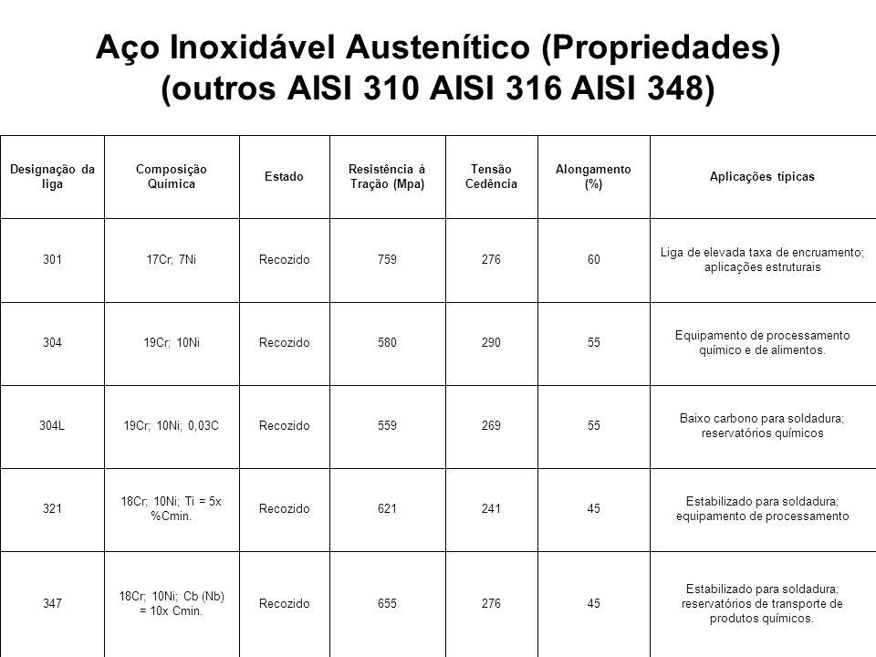 Aço Inoxidável Austenítico (Propriedades) (outros AISI 310 AISI 316 AISI 348) Estabilizado para soldadura; reservatórios de transporte de produtos químicos.