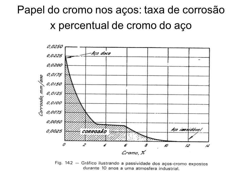 Papel do cromo nos aços: taxa de corrosão x percentual de cromo do aço