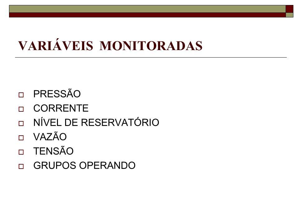VARIÁVEIS MONITORADAS PRESSÃO CORRENTE NÍVEL DE RESERVATÓRIO VAZÃO TENSÃO GRUPOS OPERANDO
