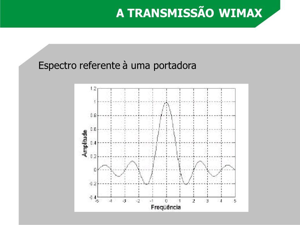 Espectro referente à uma portadora A TRANSMISSÃO WIMAX