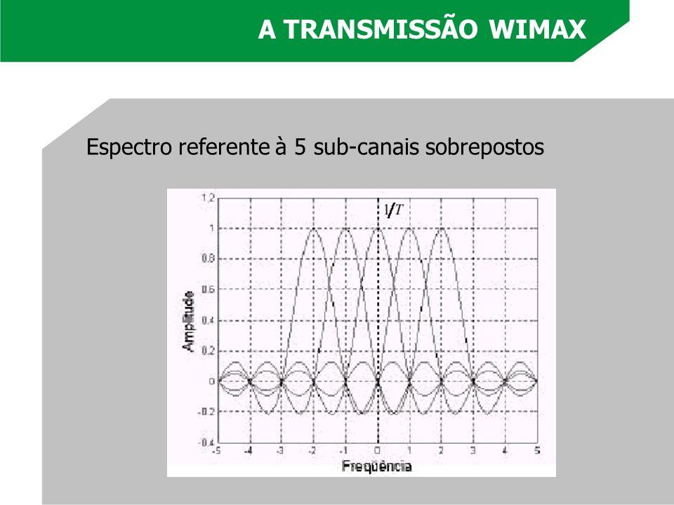 Espectro referente à 5 sub-canais sobrepostos A TRANSMISSÃO WIMAX