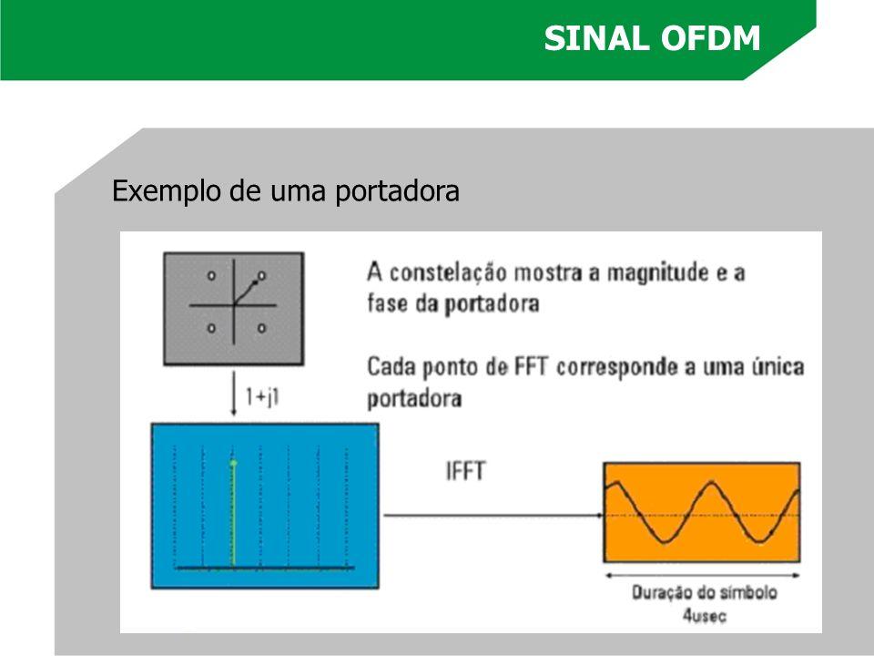 Exemplo de uma portadora SINAL OFDM