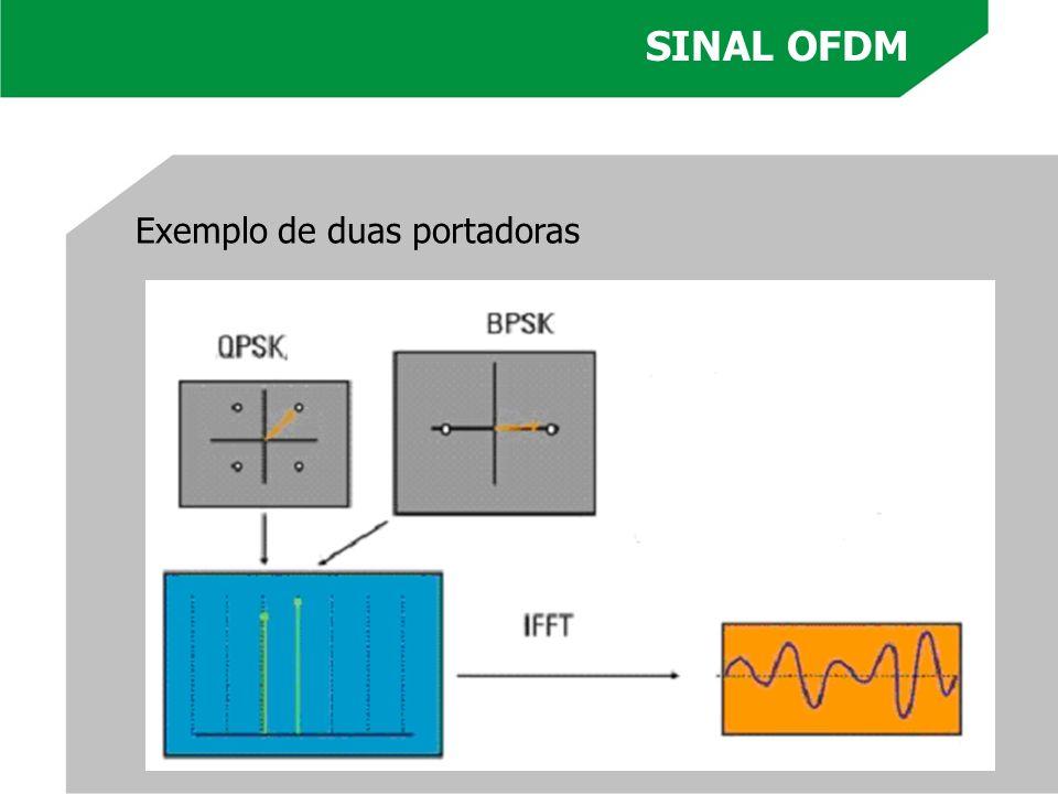 Exemplo de duas portadoras SINAL OFDM