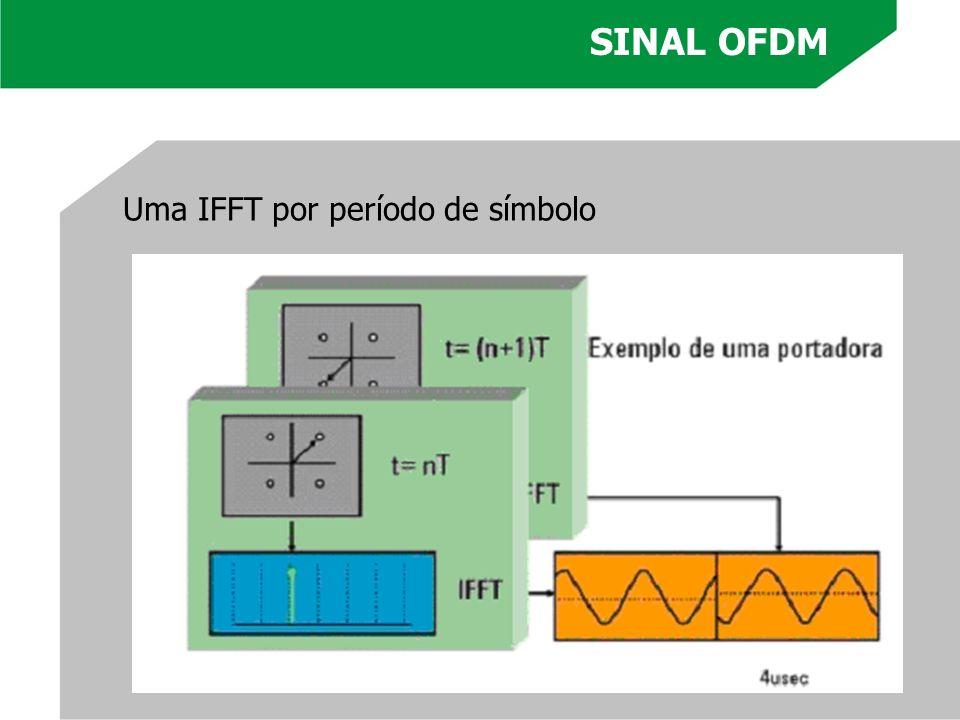 Uma IFFT por período de símbolo SINAL OFDM