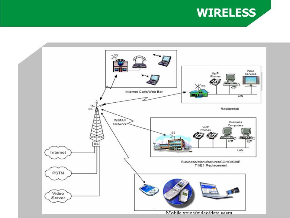 (1) É uma tecnologia padrão e implica em inter-operabilidade e custo decrescente; (2) É mais barato de 20% a 30% que as tecnologias de banda larga tradicionais; (3) É NLOS (Non Line of Sight).