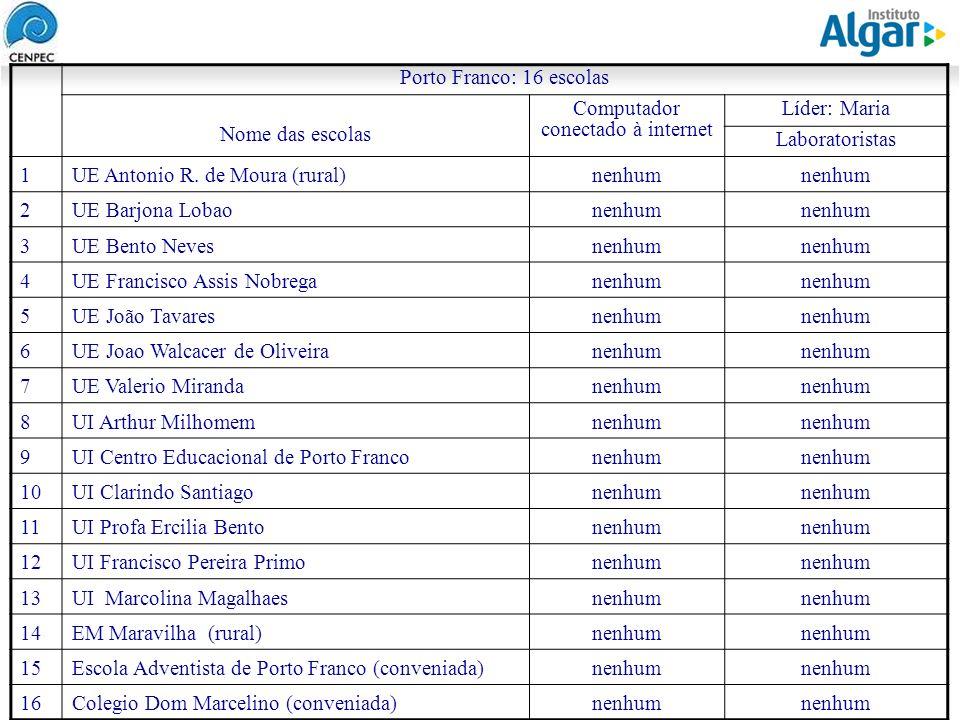 Reunião Gerencial, 20/05/2008 Porto Franco: 16 escolas Nome das escolas Computador conectado à internet Líder: Maria Laboratoristas 1UE Antonio R. de