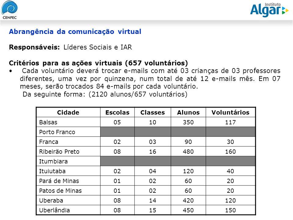Reunião Gerencial, 20/05/2008 Abrangência da comunicação virtual Responsáveis: Líderes Sociais e IAR Critérios para as ações virtuais (657 voluntários