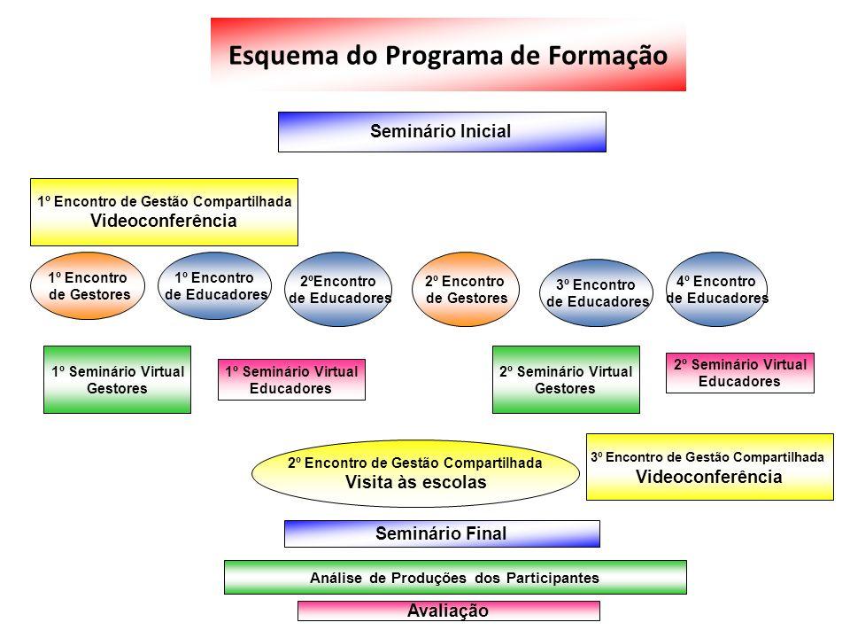 Esquema do Programa de Formação Seminário Inicial Seminário Final Análise de Produções dos Participantes Avaliação 1º Encontro de Gestão Compartilhada