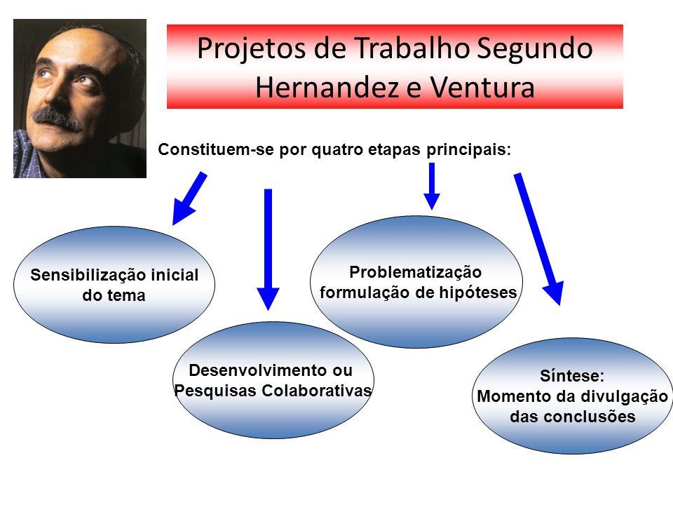 Projetos de Trabalho Segundo Hernandez e Ventura Constituem-se por quatro etapas principais: Sensibilização inicial do tema Problematização formulação