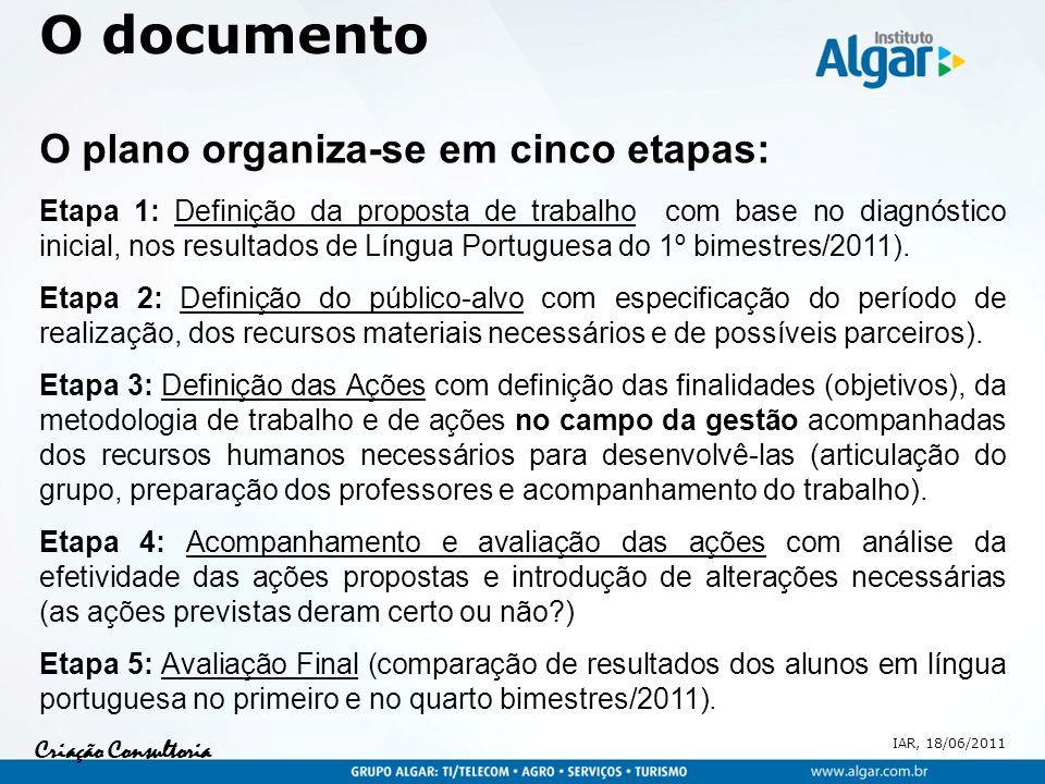 IAR, 18/06/2011 Criação Consultoria O documento O plano organiza-se em cinco etapas: Etapa 1: Definição da proposta de trabalho com base no diagnóstico inicial, nos resultados de Língua Portuguesa do 1º bimestres/2011).