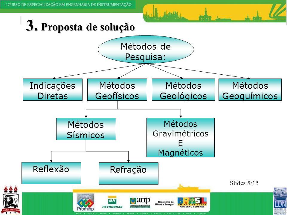 3. Proposta de solução Slides 5/15 Indicações Diretas Métodos Geofísicos Métodos Geológicos Métodos de Pesquisa: Métodos Sísmicos Reflexão Métodos Geo