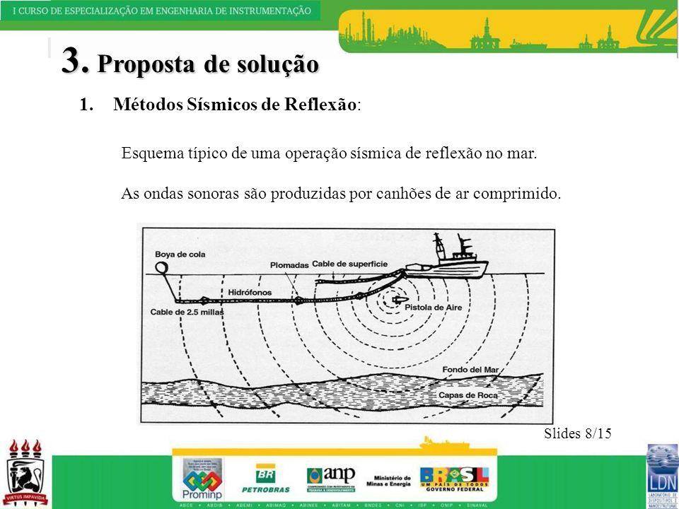 3. Proposta de solução 1.Métodos Sísmicos de Reflexão: Esquema típico de uma operação sísmica de reflexão no mar. As ondas sonoras são produzidas por