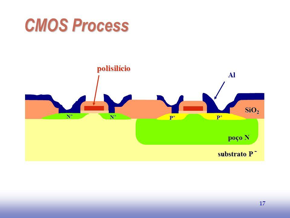 EE141 17 CMOS Process 17polisilícioAl SiO 2 poço N substrato P - N+N+N+N+ N+N+N+N+ P+P+P+P+ P+P+P+P+