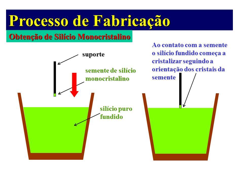 Processo de Fabricação Obtenção de Silício Monocristalino suporte semente de silício monocristalino silício puro fundido Ao contato com a semente o si