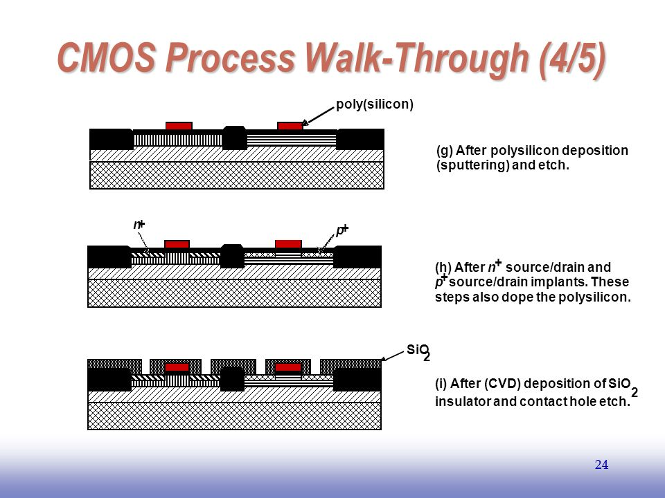 EE141 24 CMOS Process Walk-Through (4/5) 24 (g) After polysilicon deposition (sputtering) and etch. poly(silicon)