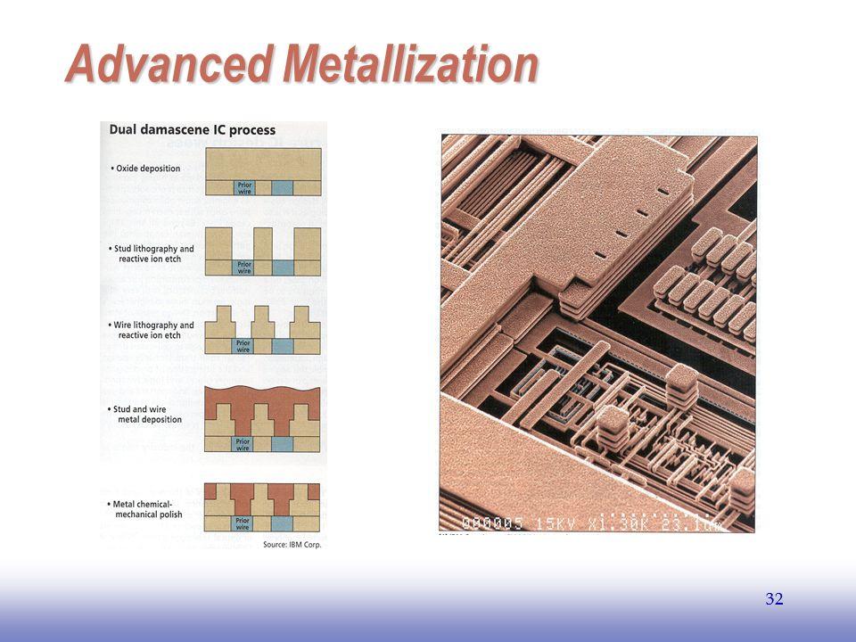 EE141 32 Advanced Metallization 32