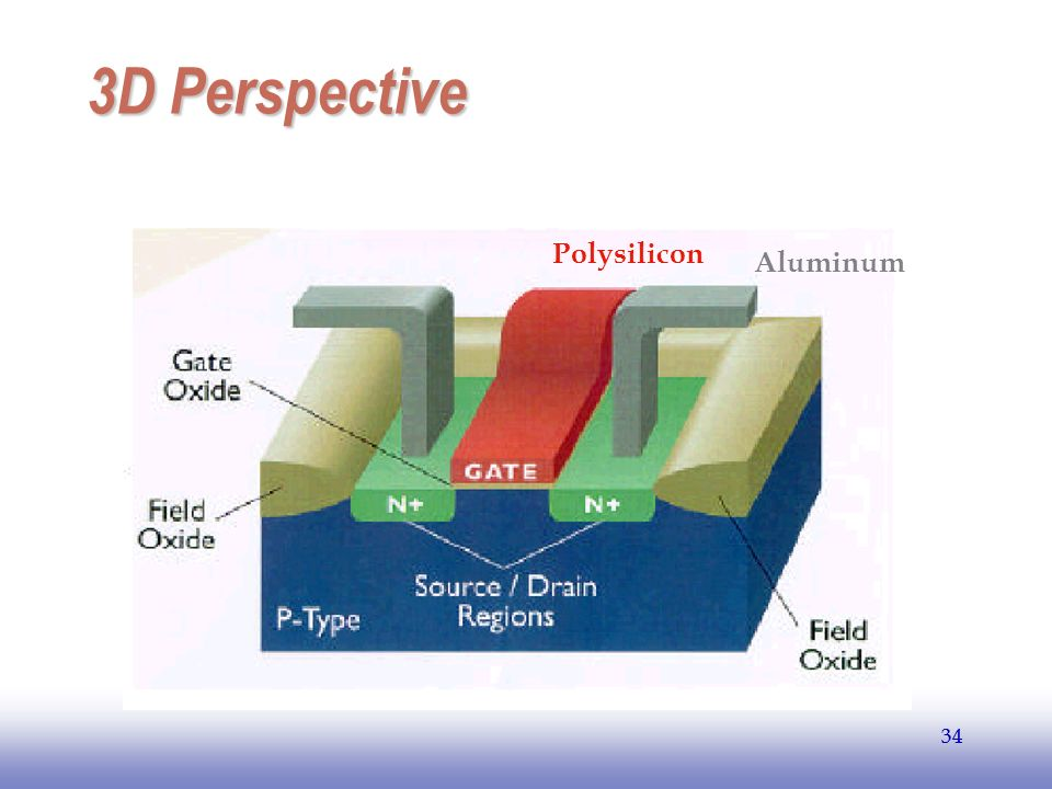 EE141 34 3D Perspective 34 Polysilicon Aluminum