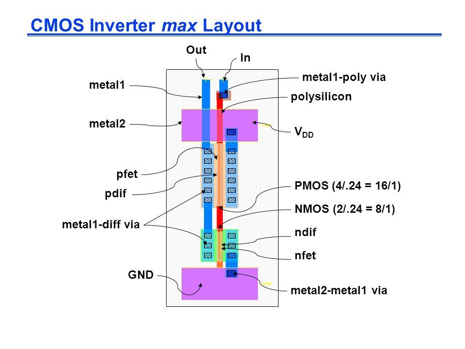 CMOS Inverter max Layout V DD GND NMOS (2/.24 = 8/1) PMOS (4/.24 = 16/1) metal2 metal1 polysilicon In Out metal1-poly via metal2-metal1 via metal1-dif