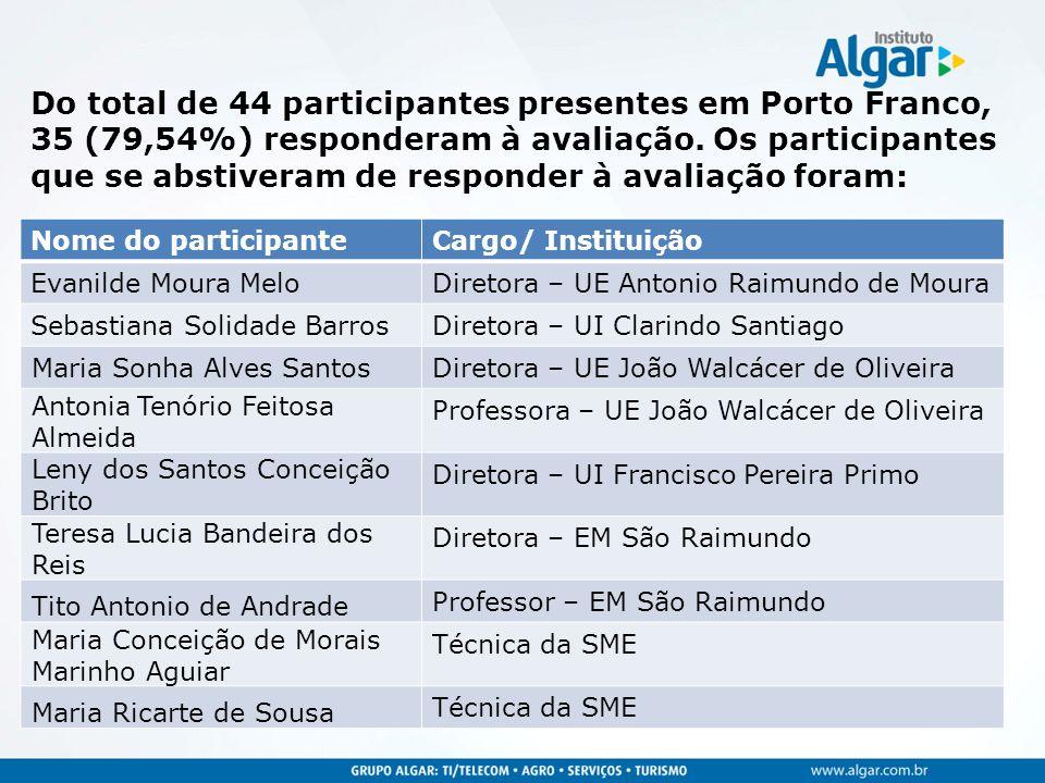 Do total de 44 participantes presentes em Porto Franco, 35 (79,54%) responderam à avaliação. Os participantes que se abstiveram de responder à avaliaç