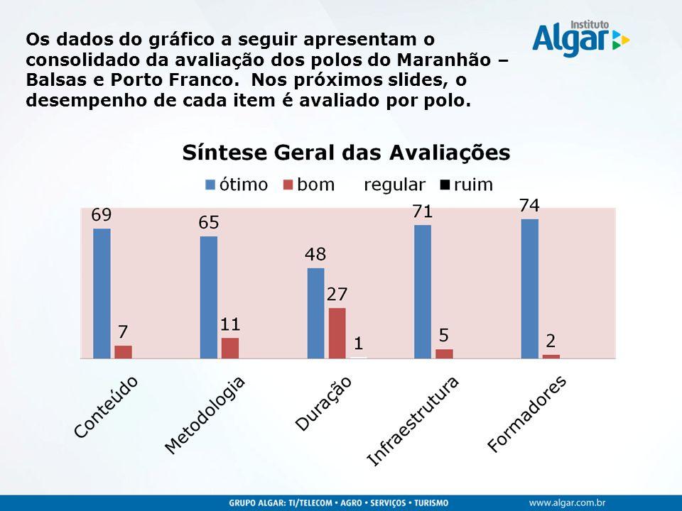 Os dados do gráfico a seguir apresentam o consolidado da avaliação dos polos do Maranhão – Balsas e Porto Franco. Nos próximos slides, o desempenho de